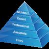CCNAとは(試験範囲、学習方法、試験申込、難易度、受験料金、試験問題の形式)