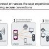 WPA3:Wi-Fiセキュリティ新規格:SAE実装、KRACKs対応・OWEサポート・192bit暗号化