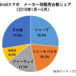 Androidスマホ:2018年1月~5月 販売台数のシェア(AQUOSとXperiaが2トップ)