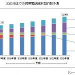 2023年度:国内の携帯電話端末の契約数は2億2000万契約と予測