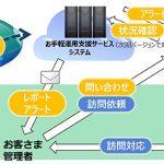 キヤノンシステムアンドサポート:企業向けのお手軽運用支援サービス for FortiGateを提供
