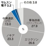 docomo、au、Softbank:5Gシステムに中国製を除外へ、ノキア、富士通、NECに追い風
