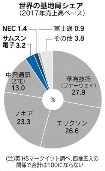 docomo、au、Softbank:5Gシステムに中国製を除外へ、ノキア ...