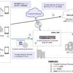 テクマトリックス:F5 BIG-IP APMを利用した「Trusted Gateway」を提供開始