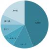 2018年1月~12月:国内の携帯電話の総出荷台数シェア:1位 Apple、2位 Sharp、3位 Sony