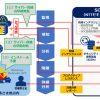 NTTコム:Windows Defender ATPを活用したエンドポイントセキュリティ対策サービス