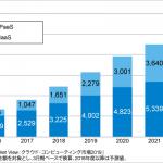 IaaS/PaaS市場は拡大、2022年度には1兆円の市場規模に拡大すると予測