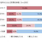 キャッシュレス化と国の施策は賛成が57.7%、店舗導入のキャッシュレス決済はクレカ70.8%