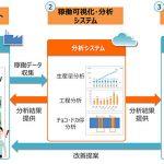 NTTドコモ:製造業向け「docomo IoT製造ライン分析」の提供開始