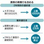 2年縛りの携帯違約金:2019年秋から乗り換えしやすく上限を9500円から1000円へ