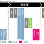 4キャリアの基地局:4G・5Gの国内系、欧州系、韓国系、中国系シェア、ノキアが強い