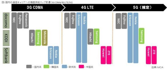 4キャリアの基地局:4G・5Gの国内系、欧州系、韓国系、中国系 ...