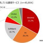 2019年格安SIMシェア13.2%に拡大:人気順位 楽天モバイル、mineo、UQモバイル