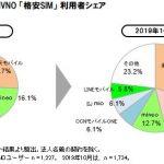 楽天モバイル:格安SIMシェア30%越え1位、低価格が人気の理由、LINEモバイル人気急上昇