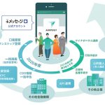 3キャリア:+メッセージを活用した共通手続きプラットフォーム(AIRPOST)を構築