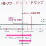 楽天モバイル:5Gサービスの開始時期を延期(20年6月から20年9月へ)