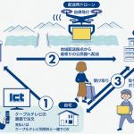 KDDI:国内初の自治体運営のドローン配送事業(長野県伊那市)