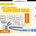 住友商事:貿易業務管理システム「TradeWise」を導入