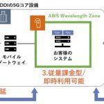 KDDI:AWSと5Gネットワークエッジで超低遅延を実現するAWS Wavelengthを提供開始