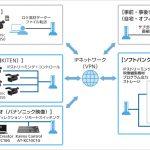 ソフトバンク:クラウドで映像制作が完結できるシステムをパナソニックと共同開発