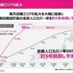 楽天モバイル:契約申し込み数179万人へ、人口カバー率も12月末で73.8%まで急拡大