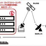 F5・ソフトバンク:MECを活用したライブ動画配信の最適化ソリューション with ABEMA