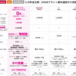 docomo ahamo、au povo、softbank on LINE、楽天モバイル:料金・電波・周波数比較