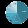 携帯電話・スマホ出荷台数2020年シェア:1位 Apple、2位 シャープ、3位 Samsung