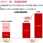 楽天モバイル:基地局数を44,000局まで増加し、設備投資額6,000億円から30%-40%増加
