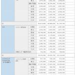 携帯電話契約数・シェア:2020年12月 ドコモ 8100万、KDDI 6000万、Softbank 4400万