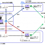 キヤノンITS:クラウド型テレワーク支援サービスの新バージョン(顔認証モジュール)提供