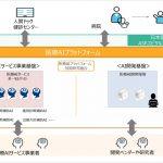 医療AIプラットフォーム技術研究組合(HAIP)を設立