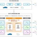 トヨタ、SUBARU、スズキ、ダイハツ、マツダ:次世代車載通信機の技術仕様の共同開発