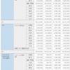 携帯電話契約数・シェア:2021年3月 ドコモ 8200万、KDDI 6000万、Softbank 4500万
