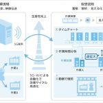 ソフトバンク:5GとAIを活用した映像伝送で、工場の作業をリアルタイムに見える化