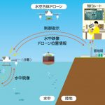 KDDI:世界初の「水空合体ドローン」を開発、2022年度の商用化に向け開発