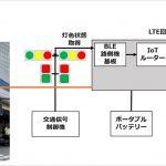 ソフトバンク:自動走行ロボットと信号機の連携による屋外配送に成功