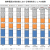 携帯4社シェア:docomo 37.0%、KDDI au 27.2%、Softbank 20.8%、楽天 1.5%